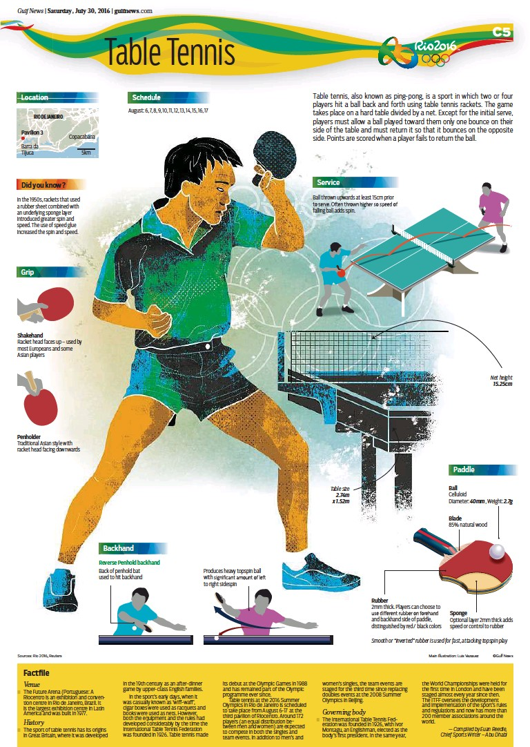 Pressreader Gulf News 2016 07 30 Table Tennis Its