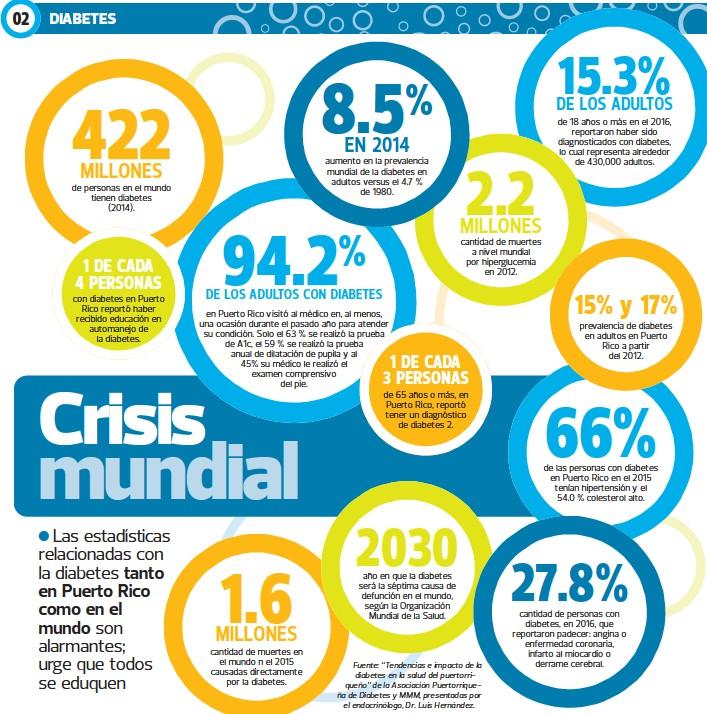 estadísticas de diabetes estadisticas de puerto rico