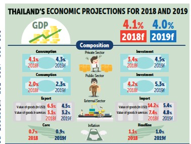 PressReader - Bangkok Post: 2019-01-29 - FPO: GDP to