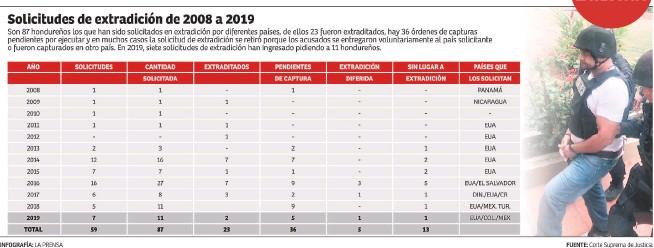 PressReader - Diario La Prensa: 2019-12-11 - Extraditables