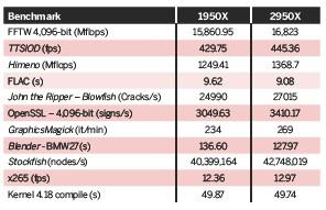 PressReader - Linux Format: 2018-10-23 - AMD Threadripper 2950X