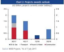 PressReader - Kuwait Times: 2017-08-02 - H2 2017 could see KD 3 5bn