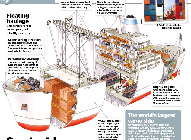 PressReader - How It Works: 2019-04-18 - See inside a container ship
